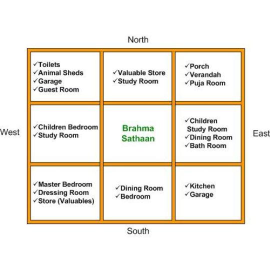 vastu for home plan www vastutips com pictures to pin on