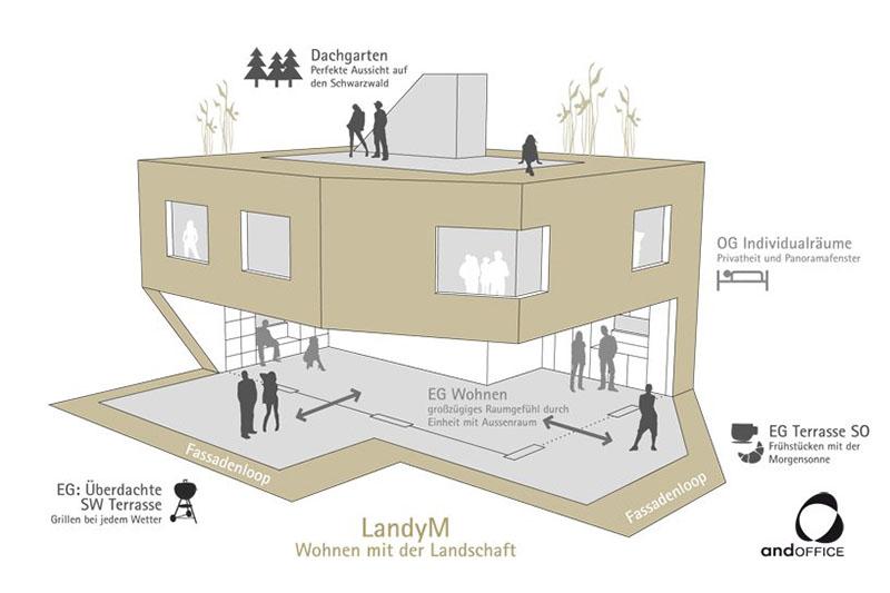 LandyM House by andOFFICE 9